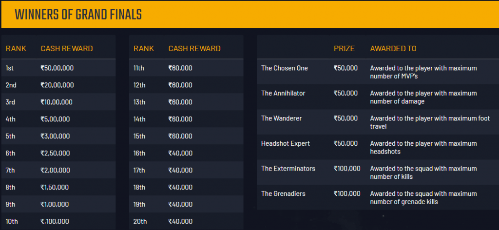 PUBG Mobile India Tour 2019: Rewards and Prize Pool