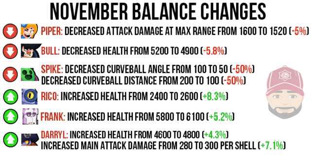 Brawl Stars November 2019 Balance Changes Update: Complete Details