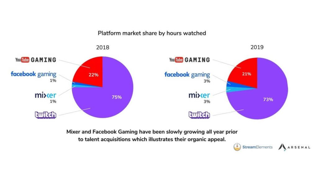 Twitch Is The No.1 Streaming Platform & League of Legends Is The Most Popular Game