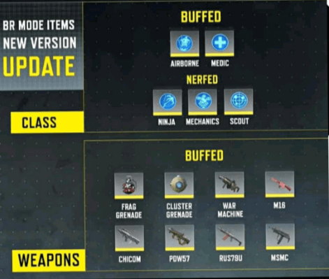 Call of Duty: Mobile Season 6 Weapon Buffs And Nerfs Patch Notes