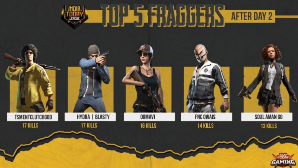 India Today League PUBG Mobile Invitational: TSM Entity Emerged As Winner