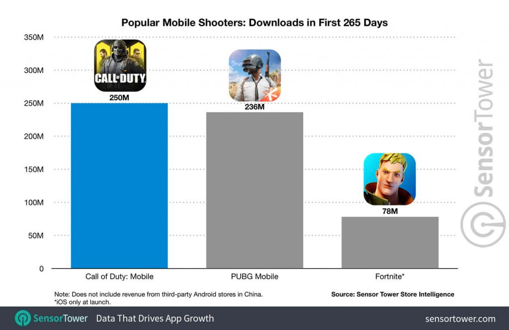 Call of Duty Mobile Crosses 250 Million Downloads, Beats PUBG and Fornite Mobile