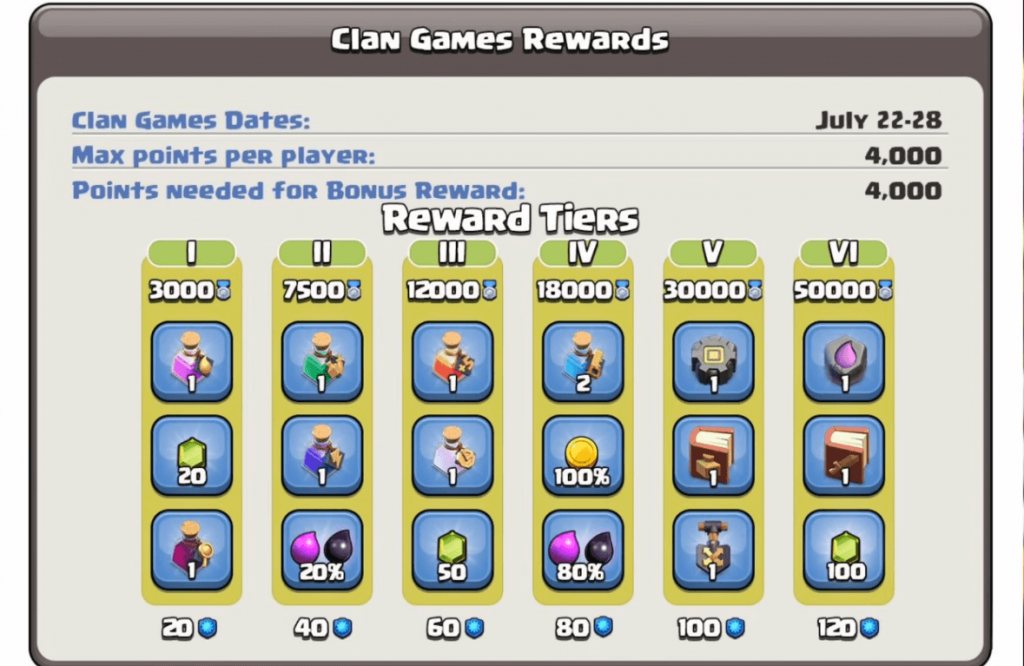 COC July 2020 Clan Games: Details & Strategies